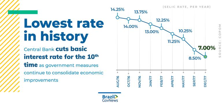 Os juros caem para 7% ao ano, a taxa mais baixa desde 1986